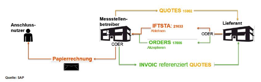 Grafik, die den Weg der Messstellenabrechnung mit SAP MOS Billing vom Lieferanten über den Messstellenbetreiber bis zum Anschliussnutzer darstellt.